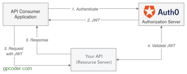https://gpcoder.com/wp-content/uploads/2019/06/jwt-authorize-flow.png