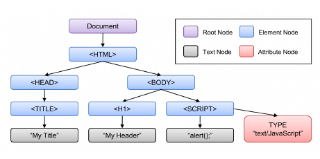 https://topdev.vn/blog/wp-content/uploads/2021/01/Example-of-DOM-Node-Tree.png